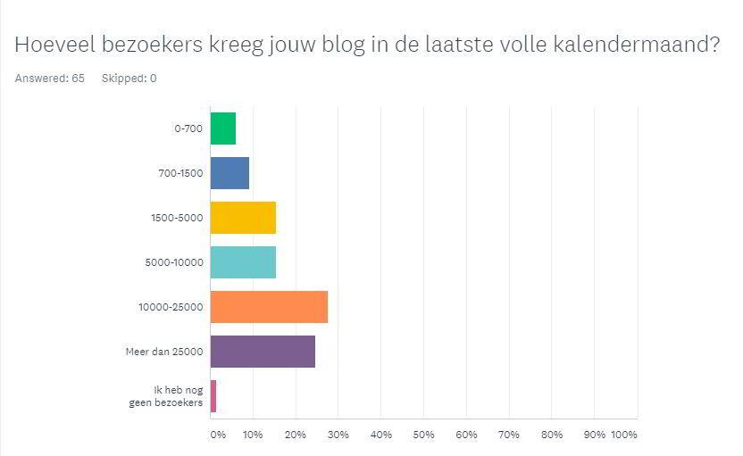 Blog bezoekers